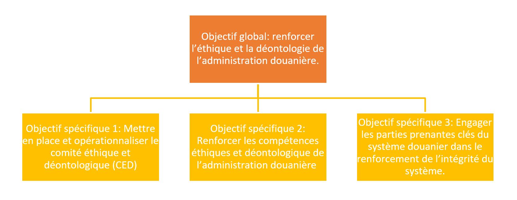 Illustration Renforcement de l'éthique et de la déontologie douanière